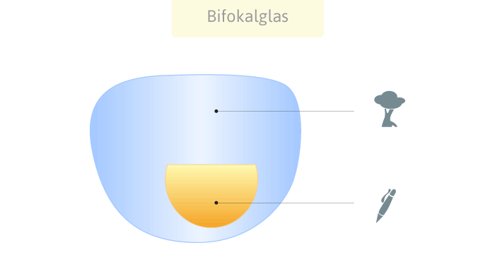 Bifokalbrille Funktionsweise