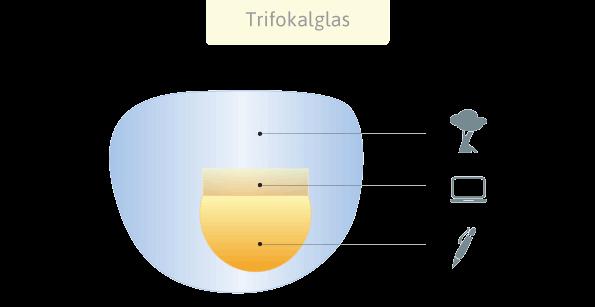 Bifokalbrille Trifokalbrille