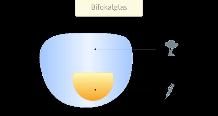 Bifokalbrille zur Korrektur der Altersweitsichtigkeit