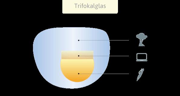 Trifokalglas