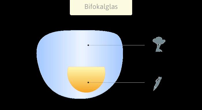 Einstärkenbrille Bifokalbrille
