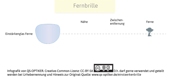 Fernbrille