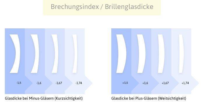 Einstärkengläser Brechungsindex