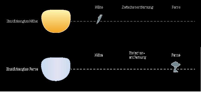 Einstärkenglas Nah und Fern