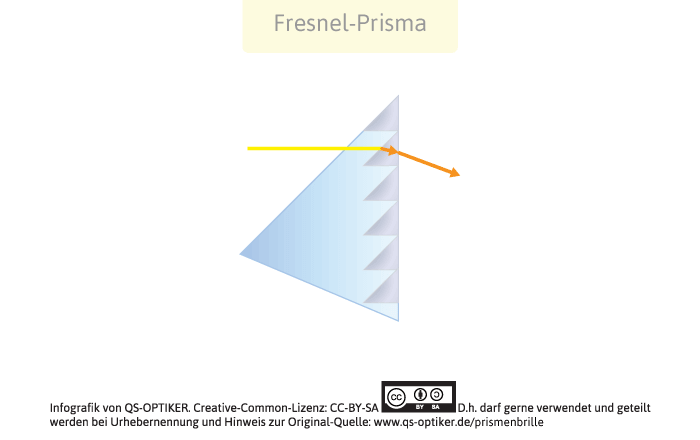 Prismenfolie Funktionsweise
