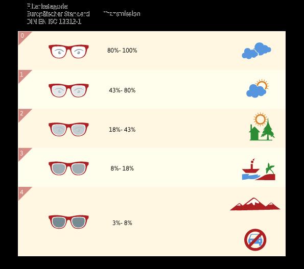 Getönte Brillengläser