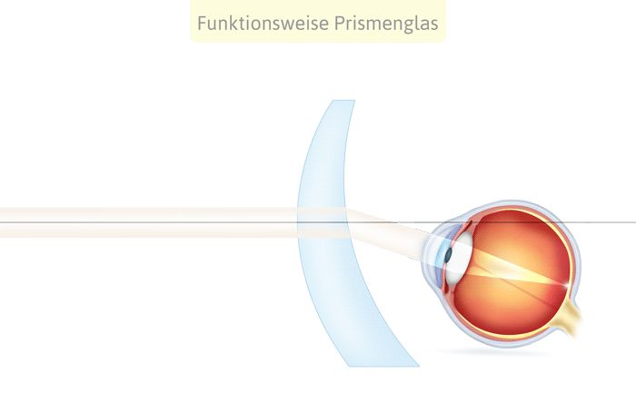 Funktionsweise Prismenglas