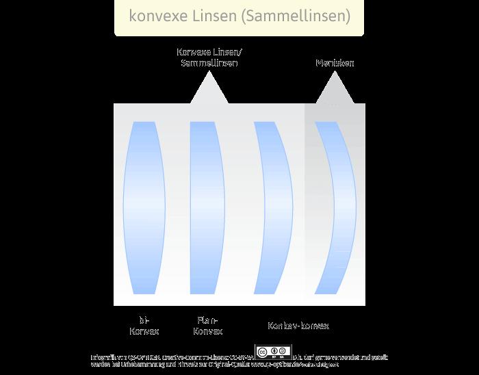 Konvexe Linsen - Sammellinsen