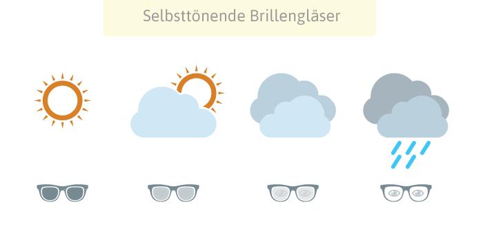 Selbsttönende Brillengläser