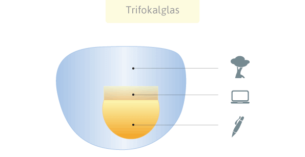 Trifokalbrille zur Korrektur der Altersweitsichtigkeit