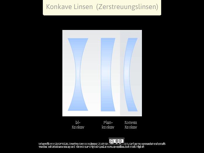 Konkave Linsen - Zerstreuungslinsen